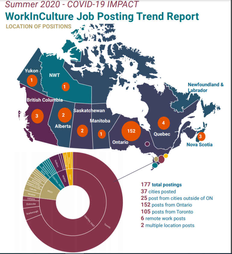 Work In Culture Job Trend Map